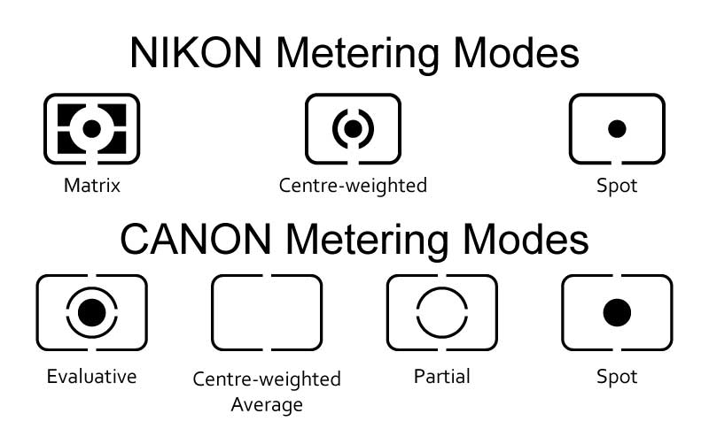 Nikon and Canon Metering Modes