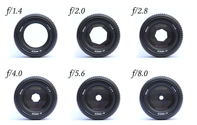 Lenses with different apertures