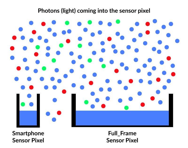 Photons hitting a sensor pixel
